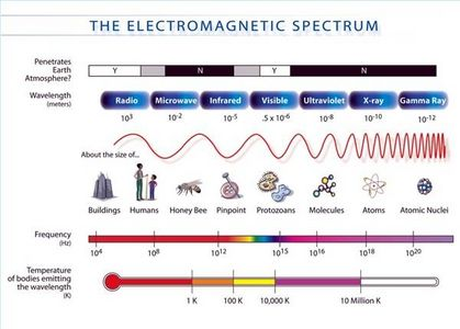 Light and electromagnetic spectrum
