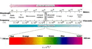 Electromagnetic wavelength chart